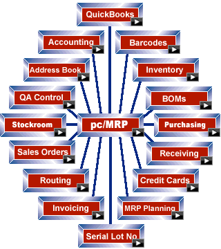 Pc Mrp Material Requirements Planning Inventory